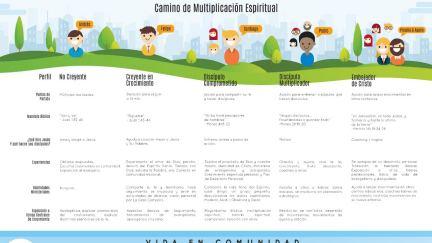 Camino de Multiplicación Espiritual