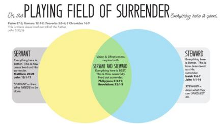 Surrender, Servant, Steward Chart