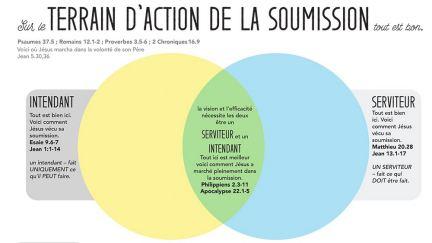 Terrain D'Action De La Soumission