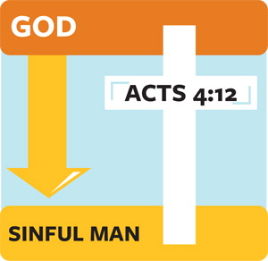 graphic about Four Spiritual Laws Printable known as How Oneself Can Introduce Many others towards Christ